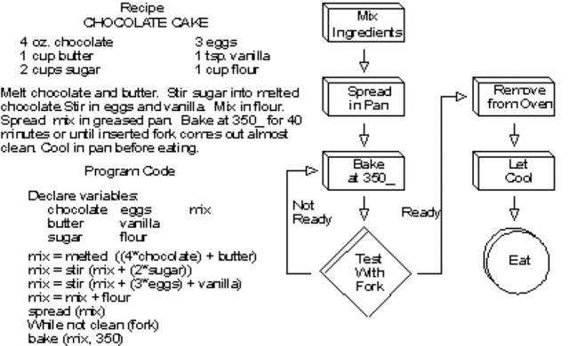 algorithm chocolate cake