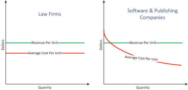 marginal revenue vs cost