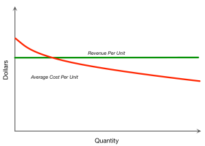 revenue cost curve