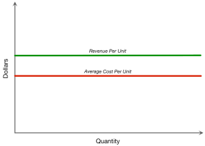 revenue cost flat